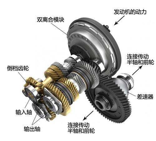 【京涛解读哈弗h6 coupe双离合变速器】云南京涛汽